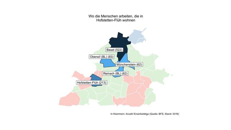 In Hofstetten-Flüh pendeln sechs von sieben Erwerbstätige ausserhalb der Gemeinde zur Arbeit — viel mehr als an anderen Orten