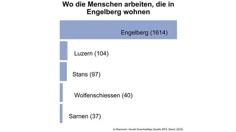 Nirgends im Kanton Obwalden bleiben so viele Menschen zur Arbeit in der Gemeinde wie in Engelberg