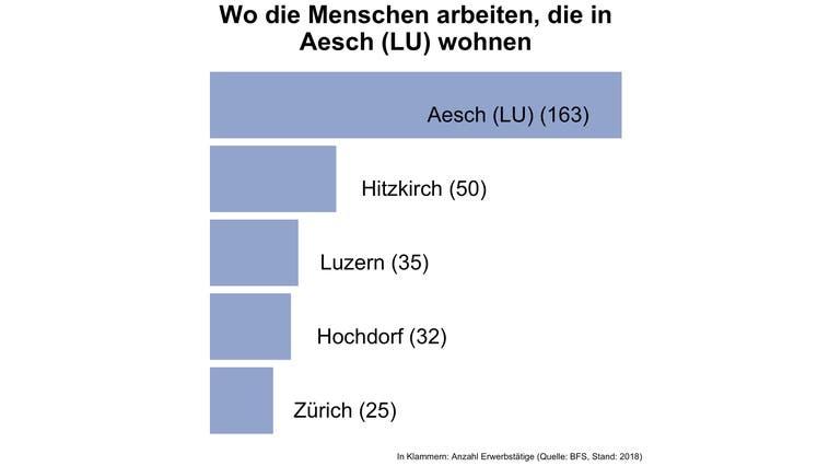 Ein Viertel der Erwerbstätigen von Aesch (LU) arbeitet in der Gemeinde selbst