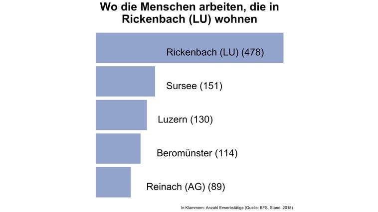 Einer von vier Erwerbstätigen in Rickenbach (LU) arbeitet in der Gemeinde selbst