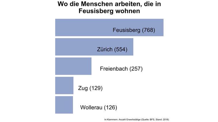 Drei von vier Erwerbstätigen von Feusisberg arbeiten ausserhalb der Gemeinde