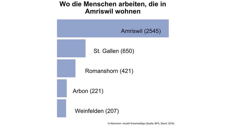 Rund 36 Prozent der Erwerbstätigen von Amriswil arbeiten in der Gemeinde selbst - deutlich mehr als in den meisten Gemeinden