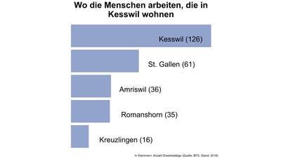 Einer von vier Erwerbstätigen in Kesswil arbeitet in der Gemeinde selbst