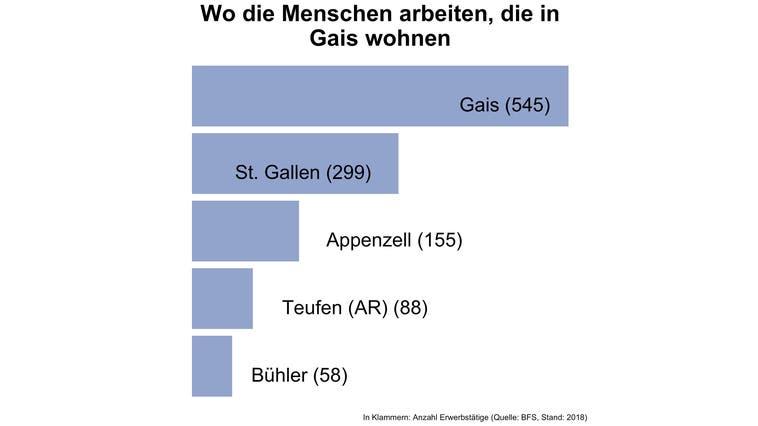 Rund 35 Prozent der Erwerbstätigen von Gais arbeiten in der Gemeinde selbst - deutlich mehr als in den meisten Gemeinden