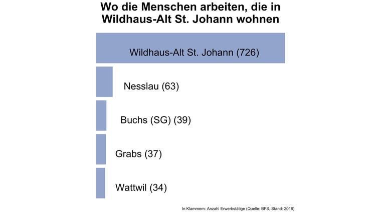 Rund 61 Prozent der Erwerbstätigen von Wildhaus-Alt St. Johann arbeiten in der Gemeinde selbst - das ist sehr viel im schweizweiten Vergleich