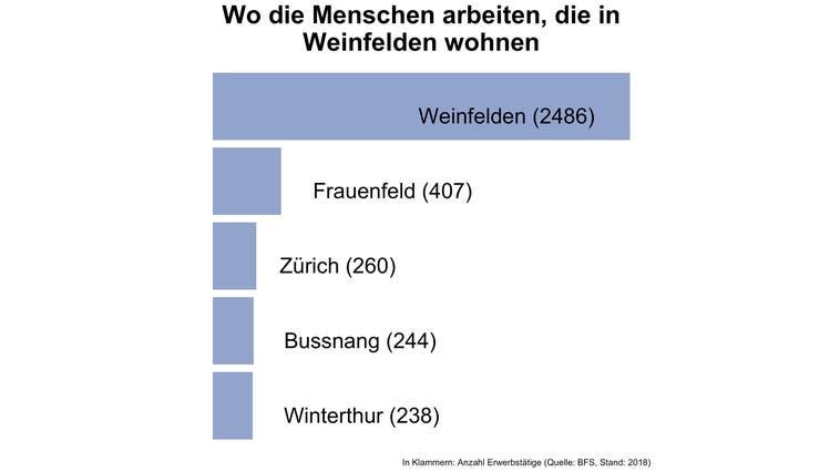 Rund 71 Prozent der Erwerbstätigen in Weinfelden stammen aus einer anderen Gemeinde - mehr als an den meisten Orten