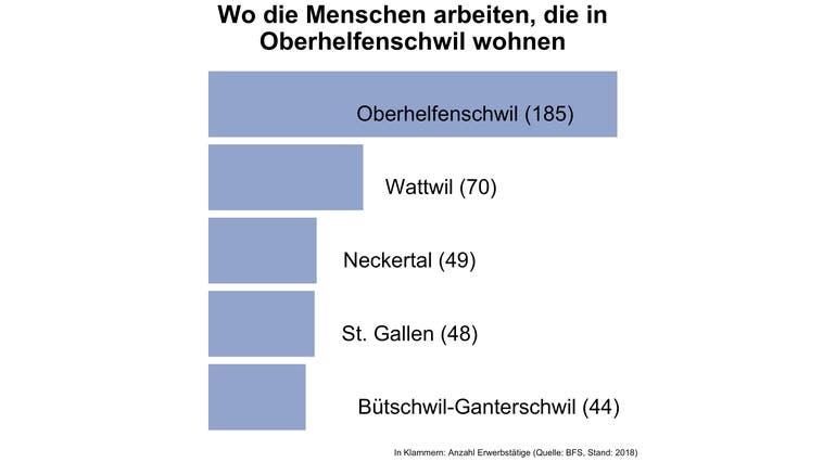Rund 28 Prozent der Erwerbstätigen von Oberhelfenschwil arbeiten in der Gemeinde selbst - deutlich mehr als in den meisten Gemeinden