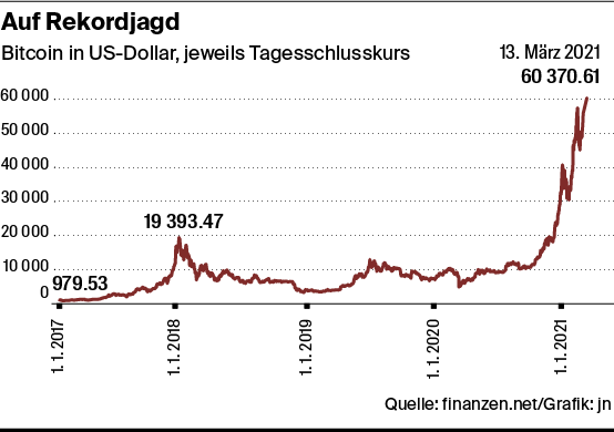 Wie viele Bitcoins konnen in einem Monat abgebaut werden?