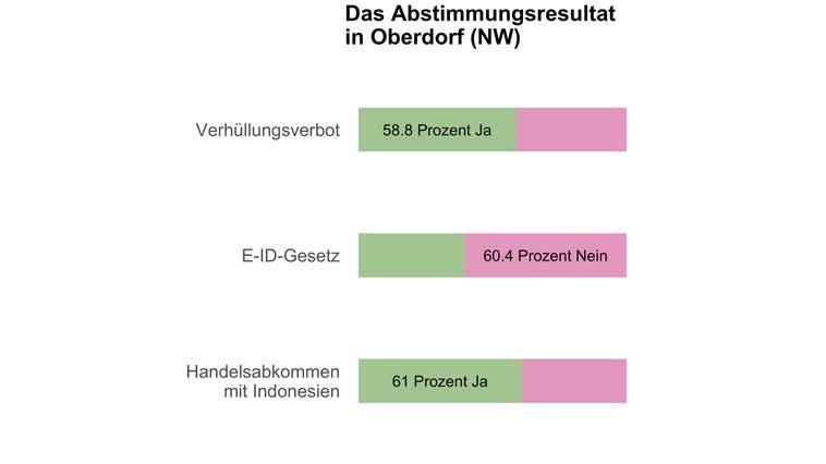 Oberdorf (NW) sagt Ja zum Burkaverbot