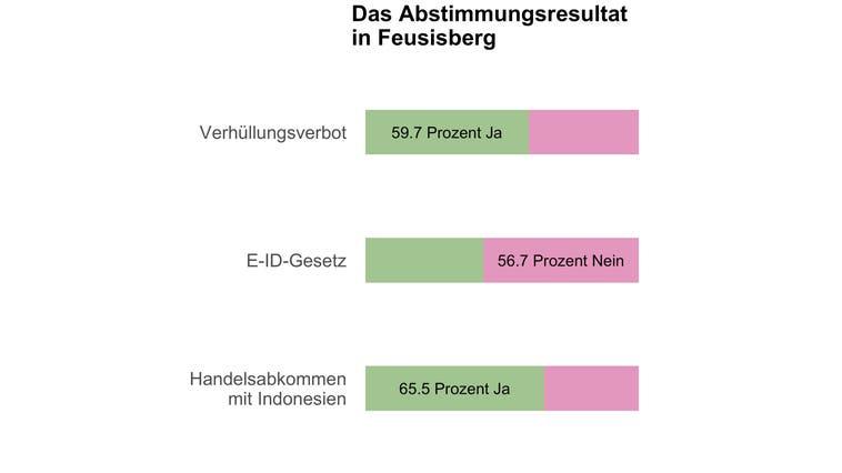 Feusisberg sagt Ja zum Burkaverbot