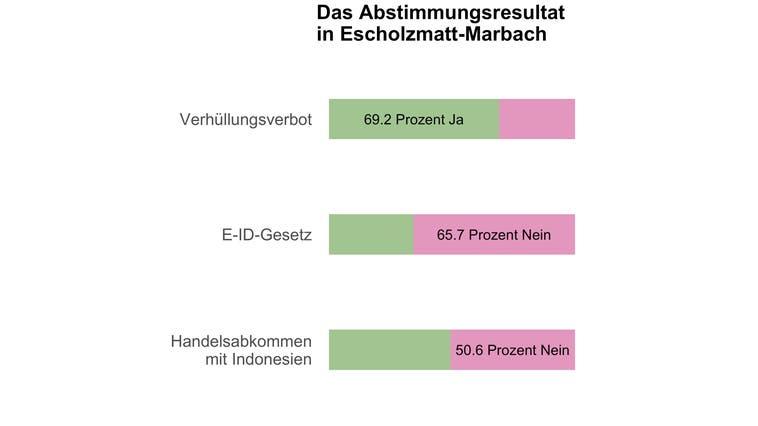 Deutliches Ja in Escholzmatt-Marbach zum Burkaverbot