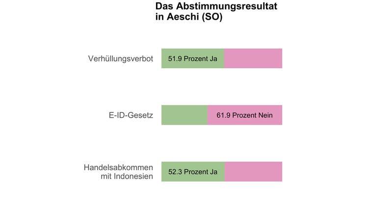 In Aeschi (SO) entscheiden 21 Stimmen über das Burkaverbot