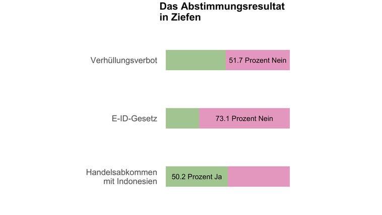 In Ziefen entscheiden 20 Stimmen über das Burkaverbot