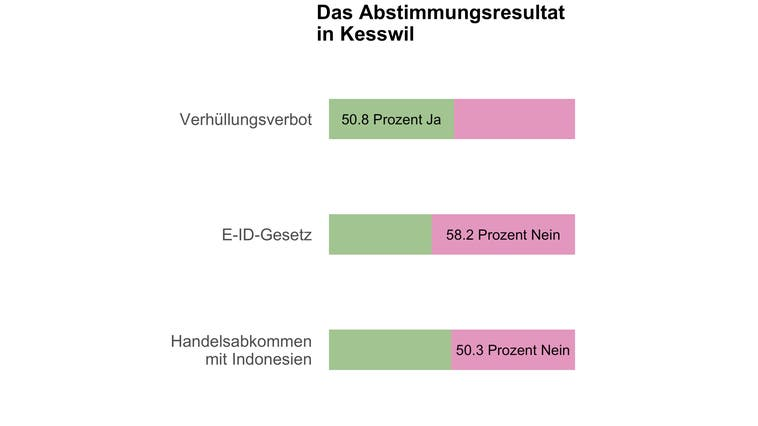 In Kesswil entscheiden sechs Stimmen über das Burkaverbot