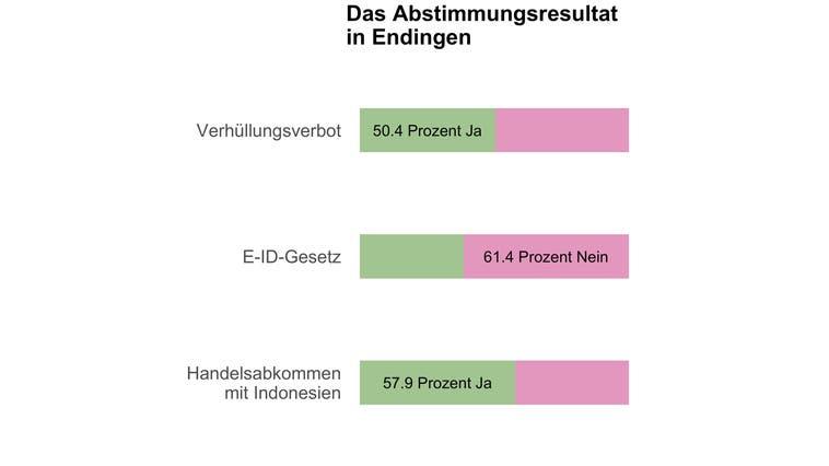 In Endingen entscheiden acht Stimmen über das Burkaverbot