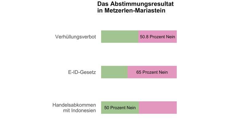 In Metzerlen-Mariastein entscheiden sechs Stimmen über das Burkaverbot