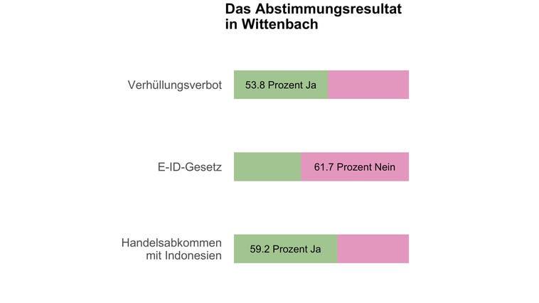 Wittenbach entscheidet sich knapp für ein Burkaverbot