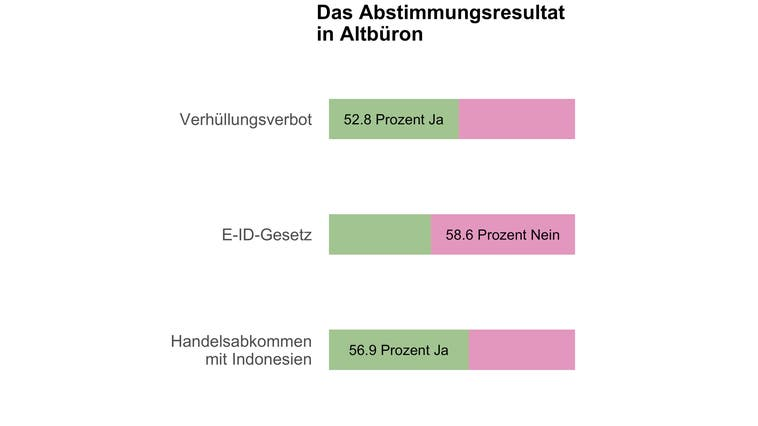 In Altbüron entscheiden 19 Stimmen über das Burkaverbot