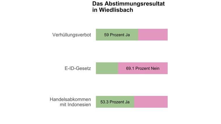 Wiedlisbach sagt Ja zum Burkaverbot