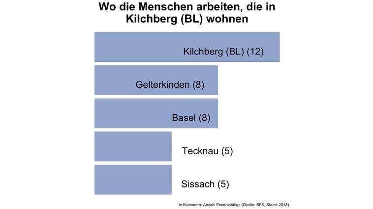 Rund 85 Prozent der Erwerbstätigen von Kilchberg (BL) arbeiten ausserhalb der Gemeinde — und damit deutlich mehr als in den meisten Gemeinden