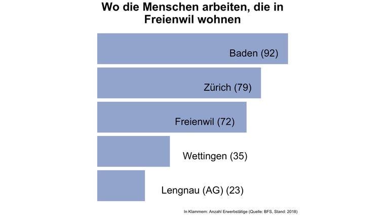 In Freienwil pendeln sieben von acht Erwerbstätige ausserhalb der Gemeinde zur Arbeit — deutlich mehr als in den meisten Gemeinden