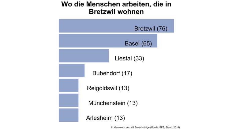 In Bretzwil arbeiten vier von fünf Erwerbstätigen ausserhalb der Gemeinde — und damit deutlich mehr als in den meisten Gemeinden
