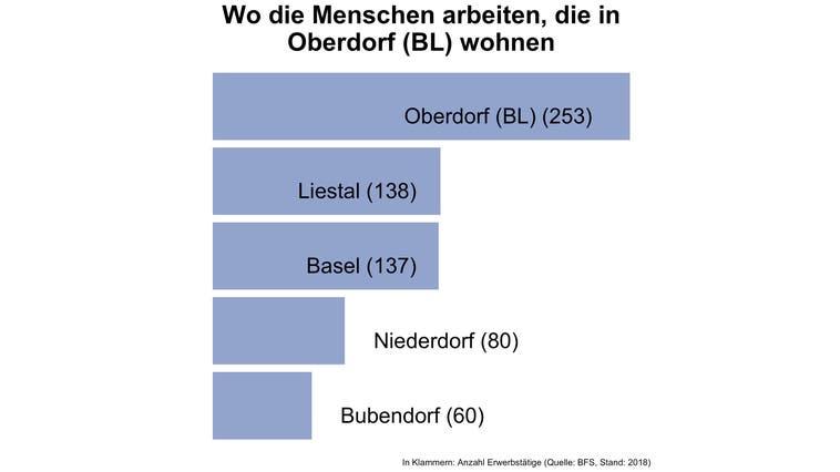 In Oberdorf (BL) arbeiten vier von fünf Erwerbstätigen ausserhalb der Gemeinde