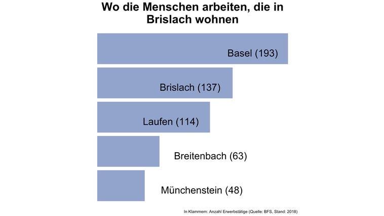Rund 85 Prozent der Erwerbstätigen von Brislach arbeiten ausserhalb der Gemeinde — deutlich mehr als in den meisten Gemeinden