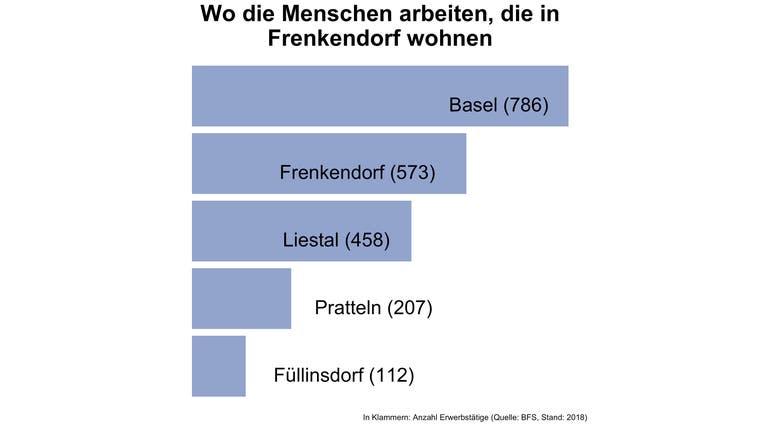 In Frenkendorf arbeiten fünf von sechs Erwerbstätigen ausserhalb der Gemeinde — deutlich mehr als in den meisten Gemeinden