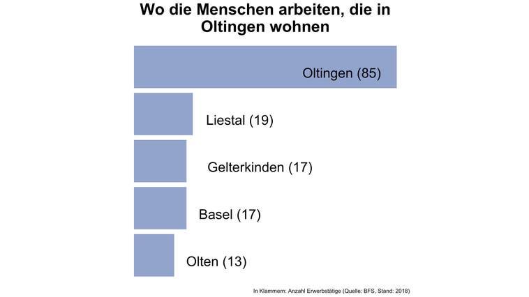 Rund 31 Prozent der Erwerbstätigen von Oltingen arbeiten in der Gemeinde selbst - deutlich mehr als in den meisten Gemeinden
