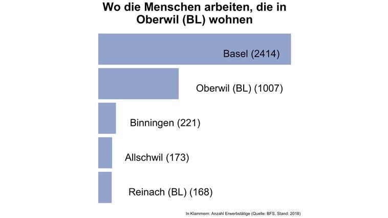 In Oberwil (BL) arbeiten vier von fünf Erwerbstätigen ausserhalb der Gemeinde — deutlich mehr als in den meisten Gemeinden