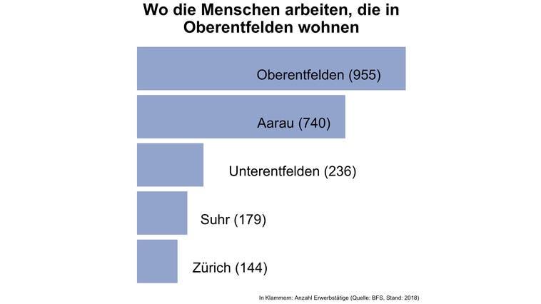Rund 22 Prozent der Erwerbstätigen von Oberentfelden arbeiten in der Gemeinde selbst