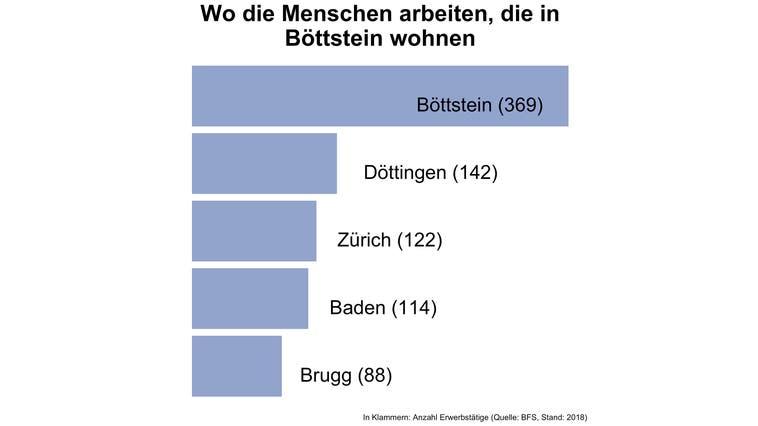 In Böttstein arbeiten vier von fünf Erwerbstätigen ausserhalb der Gemeinde — und damit deutlich mehr als in den meisten Gemeinden