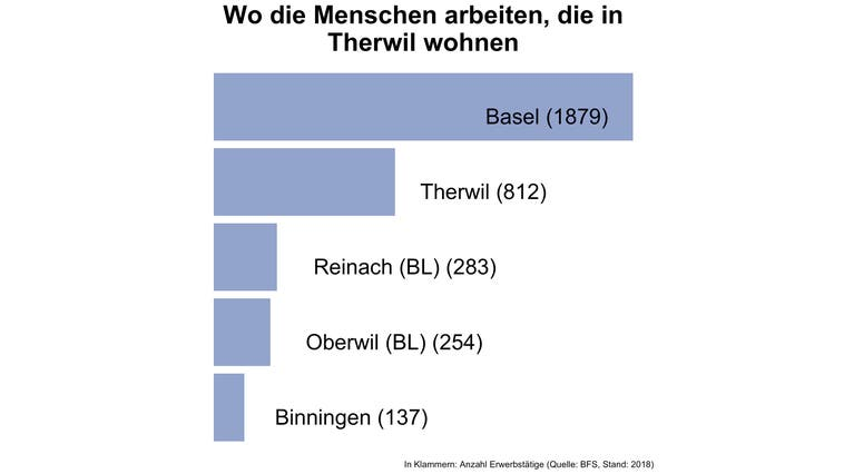 In Therwil arbeiten fünf von sechs Erwerbstätigen ausserhalb der Gemeinde — viel mehr als an anderen Orten