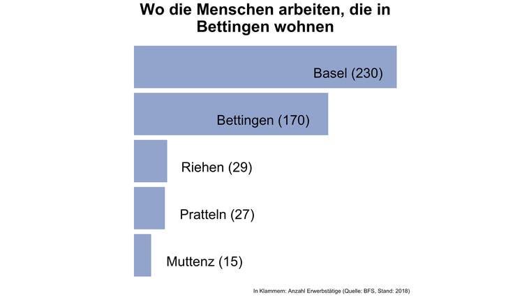 Fast nirgends im Kanton Basel-Stadt pendeln mehr Menschen ausserhalb der Gemeinde zur Arbeit als in Bettingen