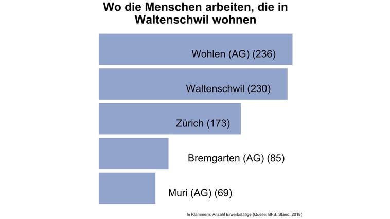 In Waltenschwil pendeln sechs von sieben Erwerbstätige ausserhalb der Gemeinde zur Arbeit — deutlich mehr als in den meisten Gemeinden