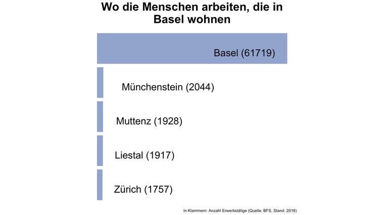 Mehr als die Hälfte der Erwerbstätigen in Basel sind Auswärtige