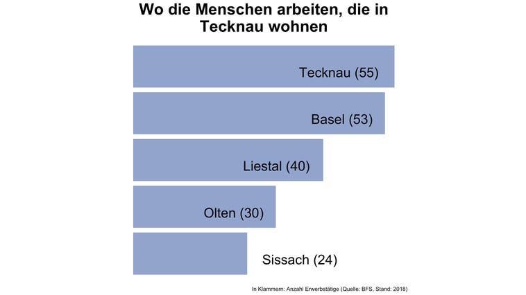 In Tecknau pendeln sieben von acht Erwerbstätige ausserhalb der Gemeinde zur Arbeit — viel mehr als an anderen Orten