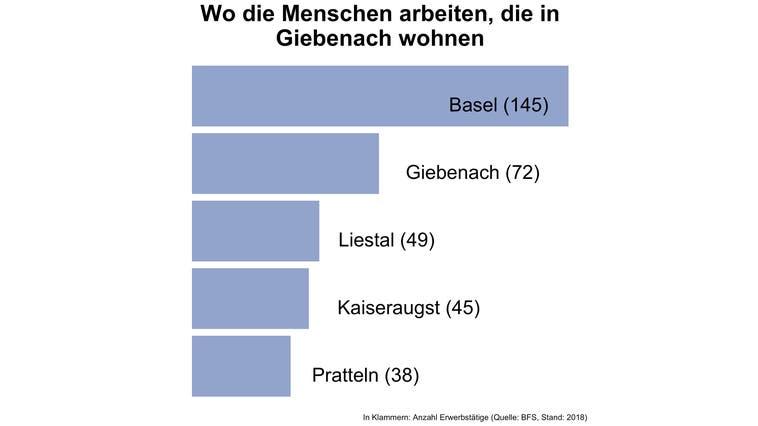 In Giebenach pendeln sieben von acht Erwerbstätige ausserhalb der Gemeinde zur Arbeit — deutlich mehr als in den meisten Gemeinden