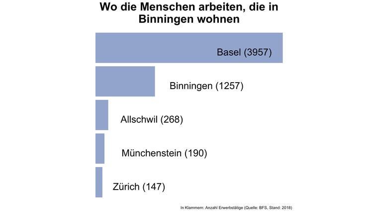 In Binningen arbeiten fünf von sechs Erwerbstätigen ausserhalb der Gemeinde — viel mehr als an anderen Orten