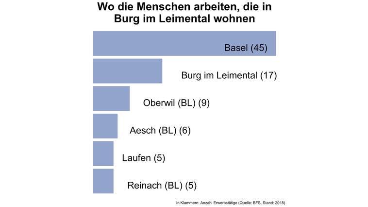 In Burg im Leimental pendeln sechs von sieben Erwerbstätige ausserhalb der Gemeinde zur Arbeit — und damit deutlich mehr als in den meisten Gemeinden