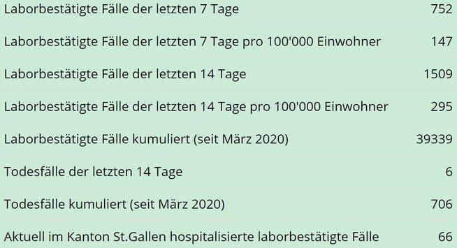 Die wichtigsten Zahlen zur Entwicklung der Coronapandemie im Kanton St.Gallen mit Stand am Dienstag, 27. April, um Mitternacht.