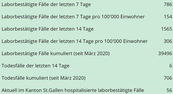 Die aktuellen Zahlen zur Entwicklung der Coronapandemie im Kanton St.Gallen mit Stand vom Mittwoch, 28. April, um Mitternacht.