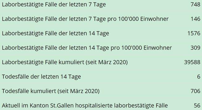 Die wichtigsten Zahlen zur Entwicklung der Coronpandemie im Kanton St.Gallen mit Stand am Donnerstag, 29. April, um Mitternacht.