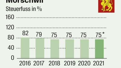 *Steuerfuss für 2021 muss noch genehmigt werden