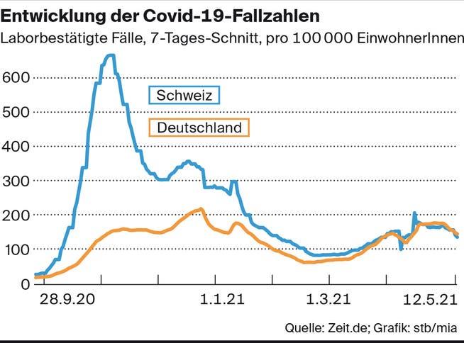 Die aktuellsten Coronastatistiken zeigen, dass Deutschland und die Schweiz in Relation zur Bevölkerung in etwa gleich stark von Corona getroffen sind.