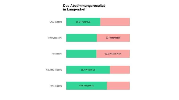 Langendorf entscheidet sich knapp für ein CO2-Gesetz