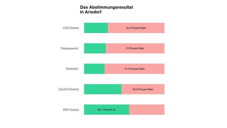 In Arisdorf scheitert das CO2-Gesetz deutlich