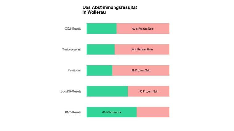 In Wollerau scheitert das CO2-Gesetz deutlich