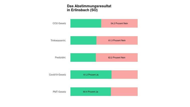 Eine Mehrheit in Erlinsbach (SO) lehnt das CO2-Gesetz ab